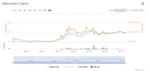 vale la pena di investire in bitcoin