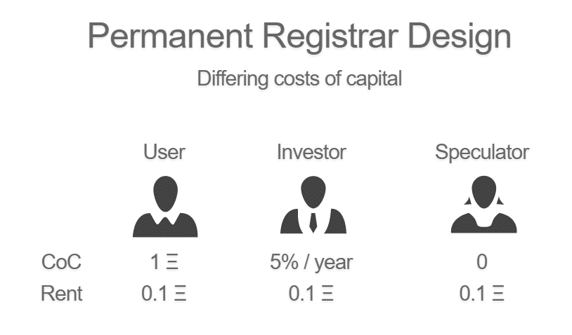costs of capital