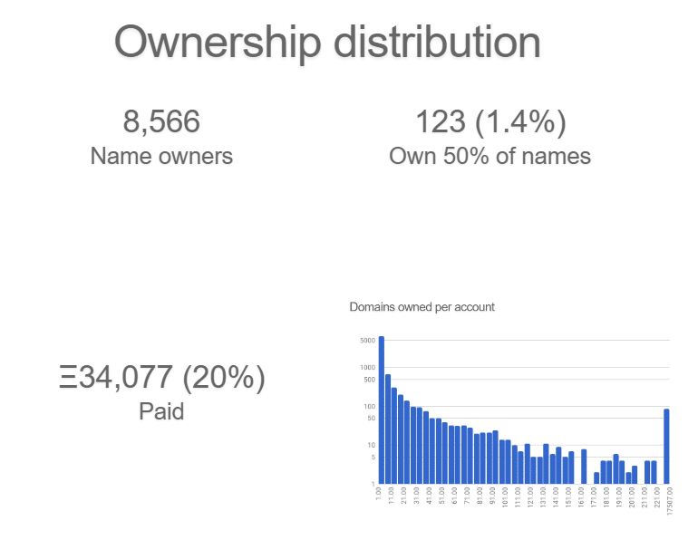 ownership distribution
