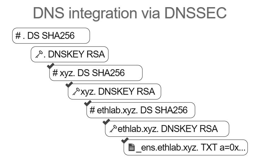DNSSEC chain