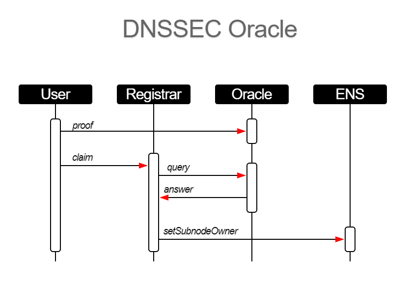 DNSSEC oracle