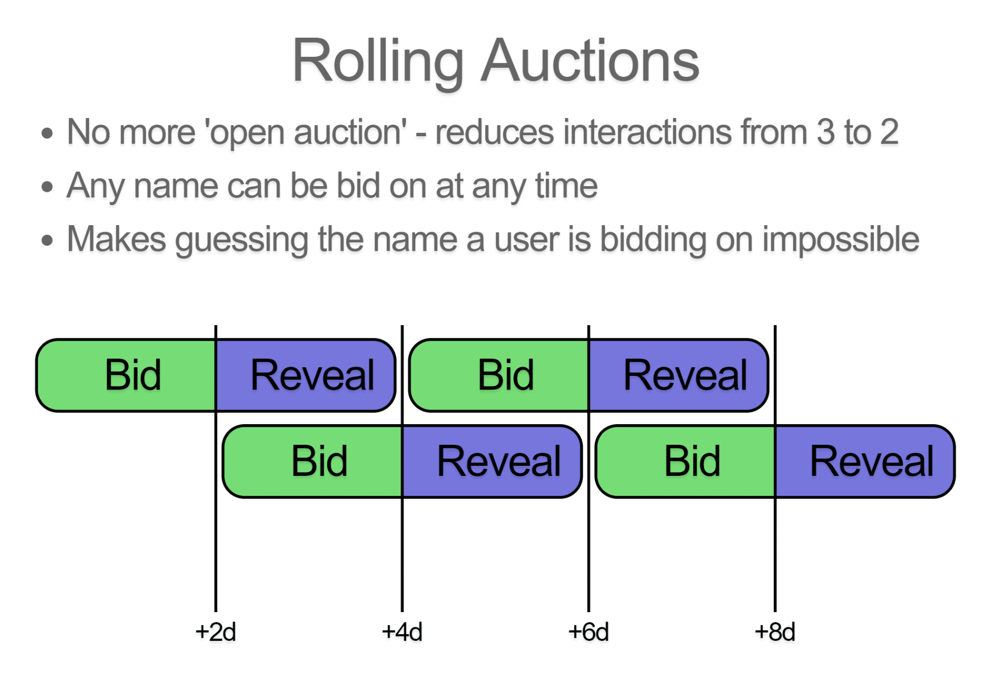 Rolling auctions