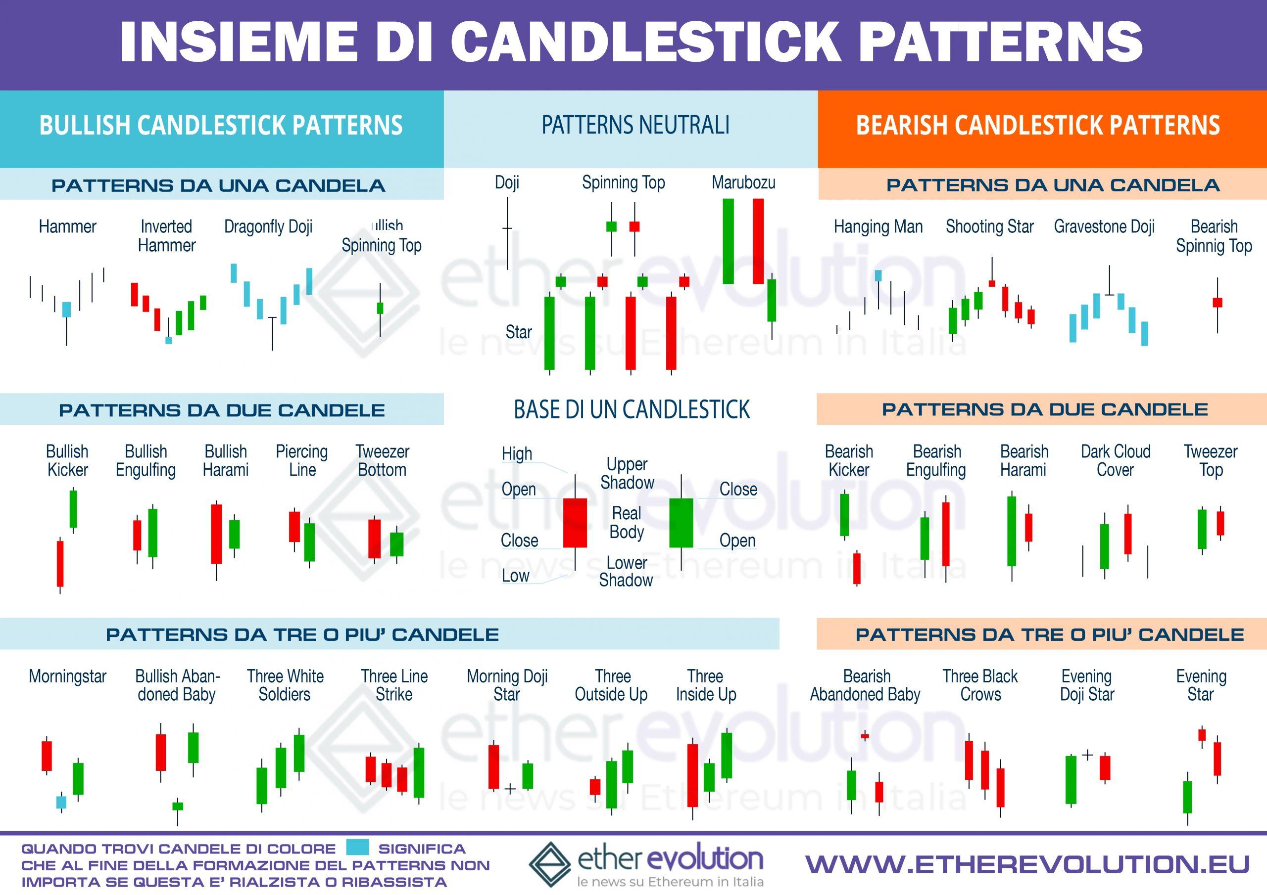 Patterns candlestick più importanti visione d'insieme